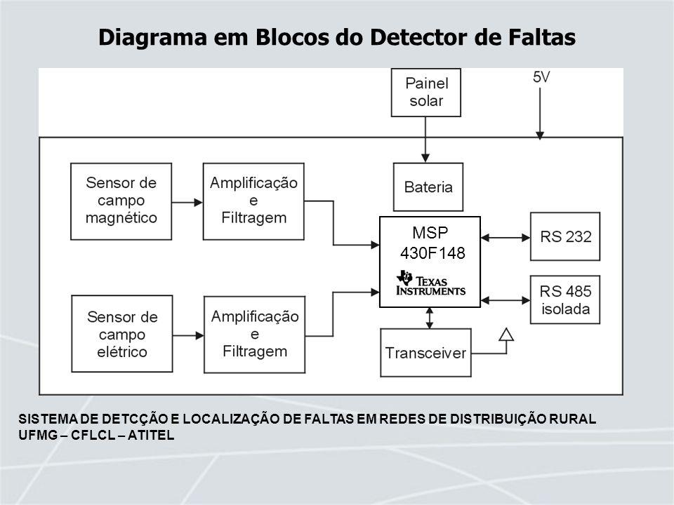 SISTEMA DE DETCÇÃO E LOCALIZAÇÃO DE FALTAS EM REDES DE DISTRIBUIÇÃO RURAL UFMG – CFLCL – ATITEL MSP 430F148 Diagrama em Blocos do Detector de Faltas