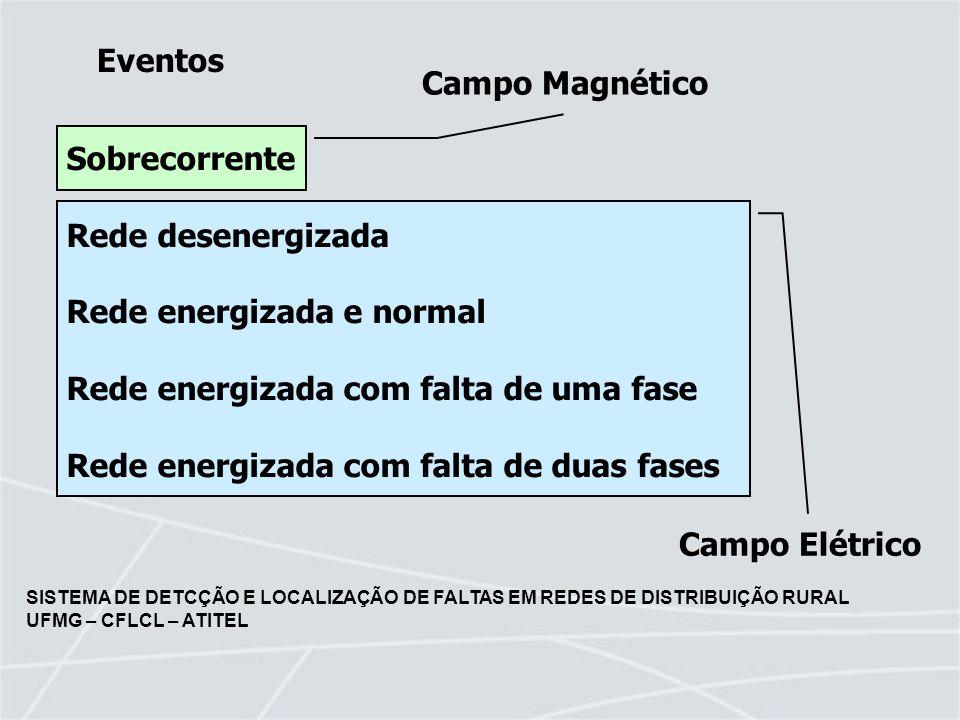 SISTEMA DE DETCÇÃO E LOCALIZAÇÃO DE FALTAS EM REDES DE DISTRIBUIÇÃO RURAL UFMG – CFLCL – ATITEL Detector de Faltas Instalado