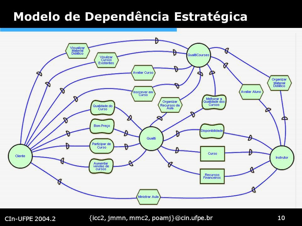 {icc2, jmmn, mmc2, poamj}@cin.ufpe.br10 CIn-UFPE 2004.2 Modelo de Dependência Estratégica