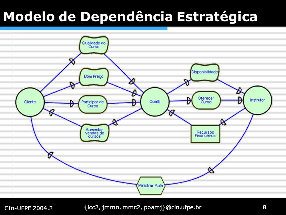 {icc2, jmmn, mmc2, poamj}@cin.ufpe.br8 CIn-UFPE 2004.2 Modelo de Dependência Estratégica