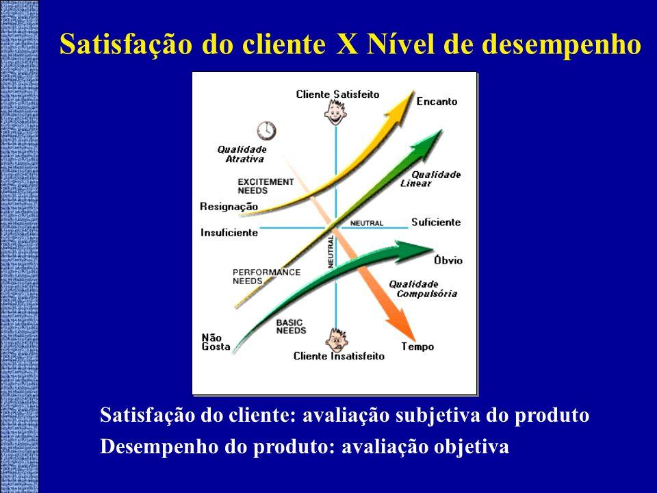 Satisfação do cliente X Nível de desempenho Satisfação do cliente: avaliação subjetiva do produto Desempenho do produto: avaliação objetiva