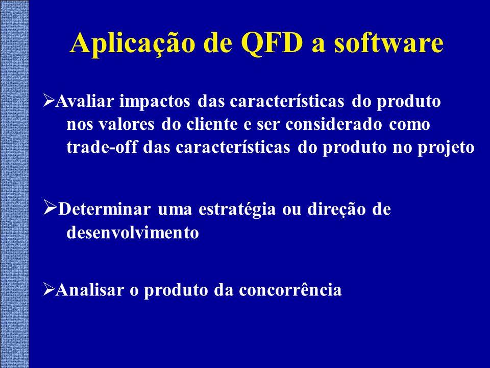 Aplicação de QFD a software Avaliar impactos das características do produto nos valores do cliente e ser considerado como trade-off das característica