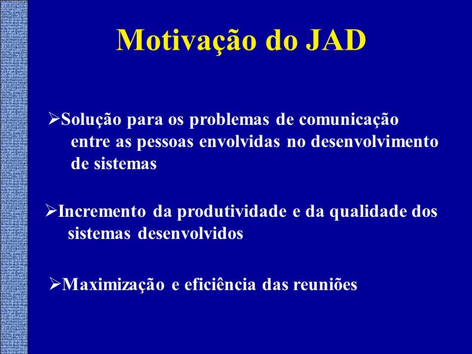 Motivação do JAD Solução para os problemas de comunicação entre as pessoas envolvidas no desenvolvimento de sistemas Incremento da produtividade e da