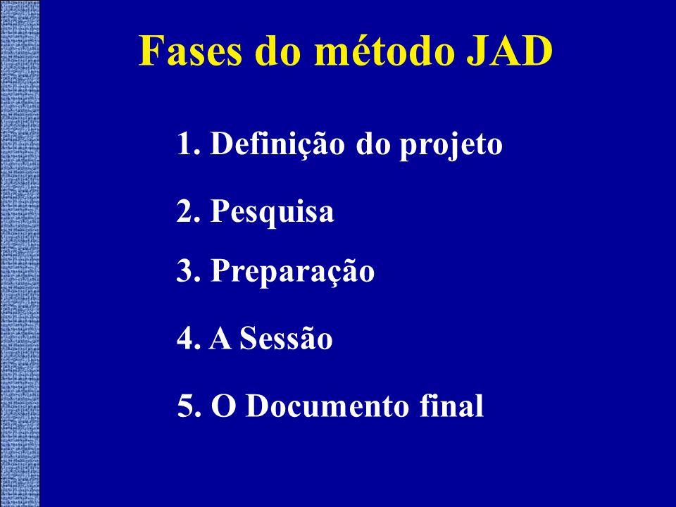Fases do método JAD 1. Definição do projeto 2. Pesquisa 3. Preparação 5. O Documento final 4. A Sessão
