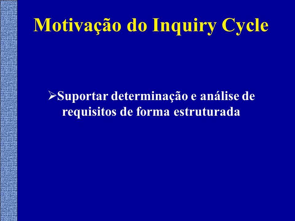 Motivação do Inquiry Cycle Suportar determinação e análise de requisitos de forma estruturada