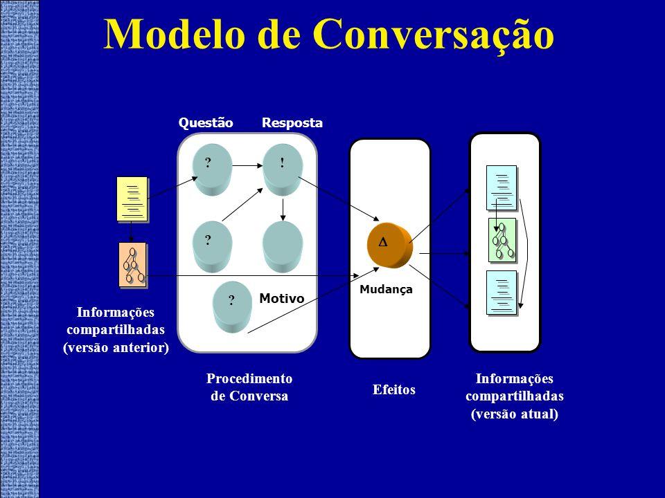 Modelo de Conversação Procedimento de Conversa RespostaQuestão ? ? ! ? Motivo Informações compartilhadas (versão anterior) Informações compartilhadas