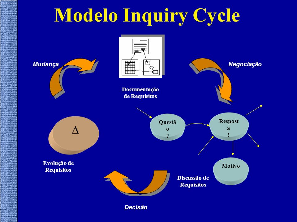 Modelo Inquiry Cycle Documentação de Requisitos Negociação Evolução de Requisitos Mudança Decisão Questã o ? Respost a ! Motivo Discussão de Requisito
