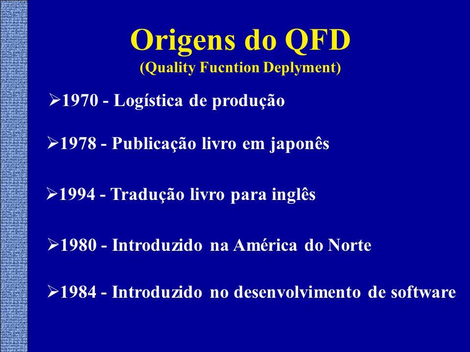 Origens do QFD (Quality Fucntion Deplyment) 1970 - Logística de produção 1978 - Publicação livro em japonês 1994 - Tradução livro para inglês 1980 - I