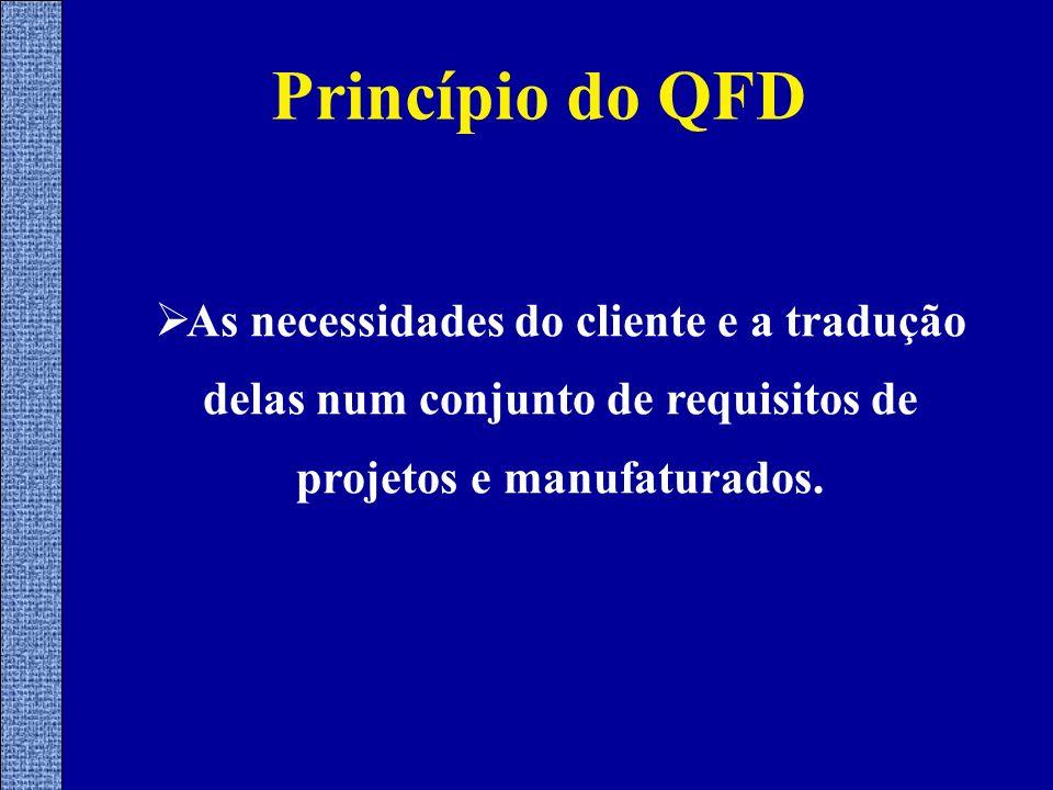 Princípio do QFD As necessidades do cliente e a tradução delas num conjunto de requisitos de projetos e manufaturados.