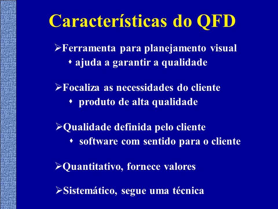 Características do QFD Ferramenta para planejamento visual ajuda a garantir a qualidade Focaliza as necessidades do cliente produto de alta qualidade