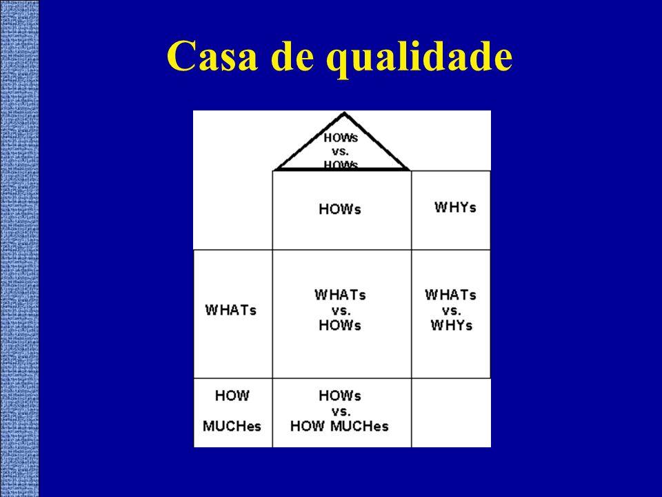 Casa de qualidade