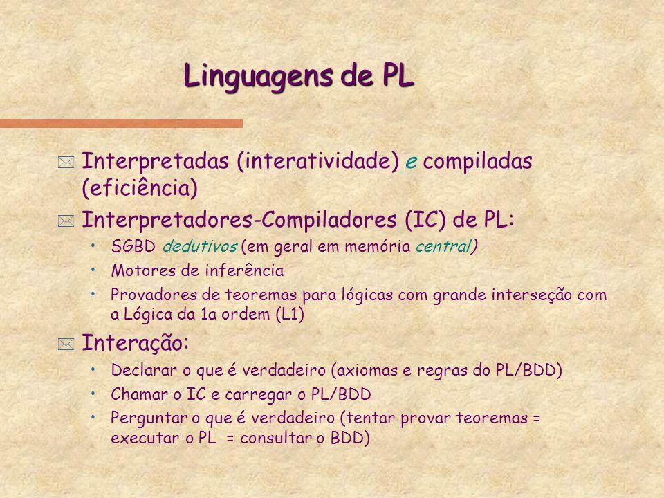 Linguagens de PL * Interpretadas (interatividade) e compiladas (eficiência) * Interpretadores-Compiladores (IC) de PL: SGBD dedutivos (em geral em mem