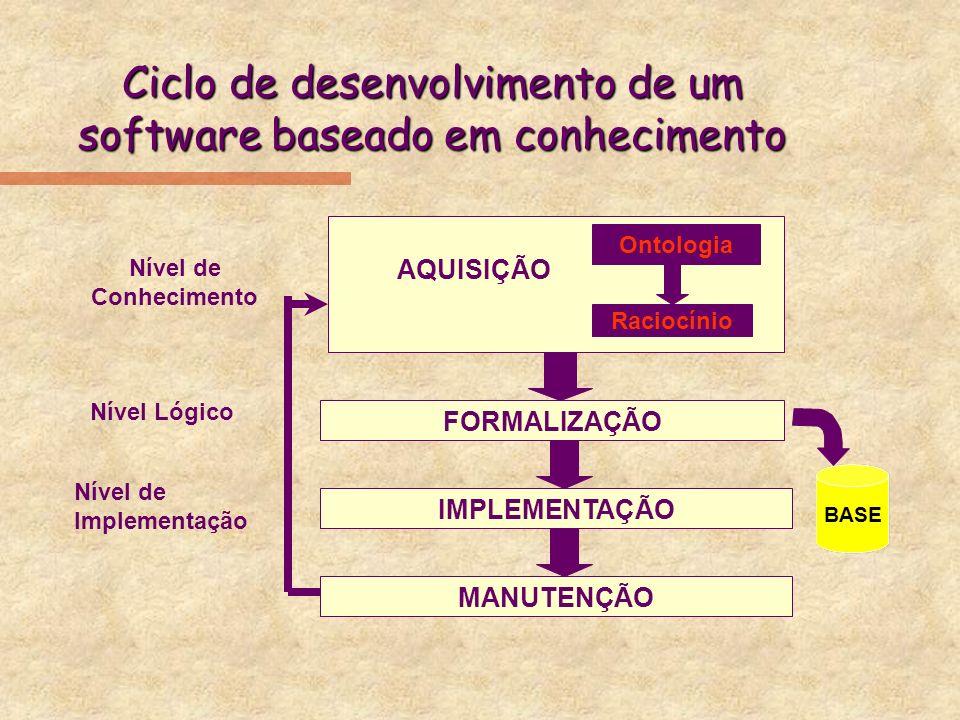 Ciclo de desenvolvimento de um software baseado em conhecimento AQUISIÇÃO FORMALIZAÇÃO IMPLEMENTAÇÃO MANUTENÇÃO Nível de Conhecimento Nível Lógico Ont