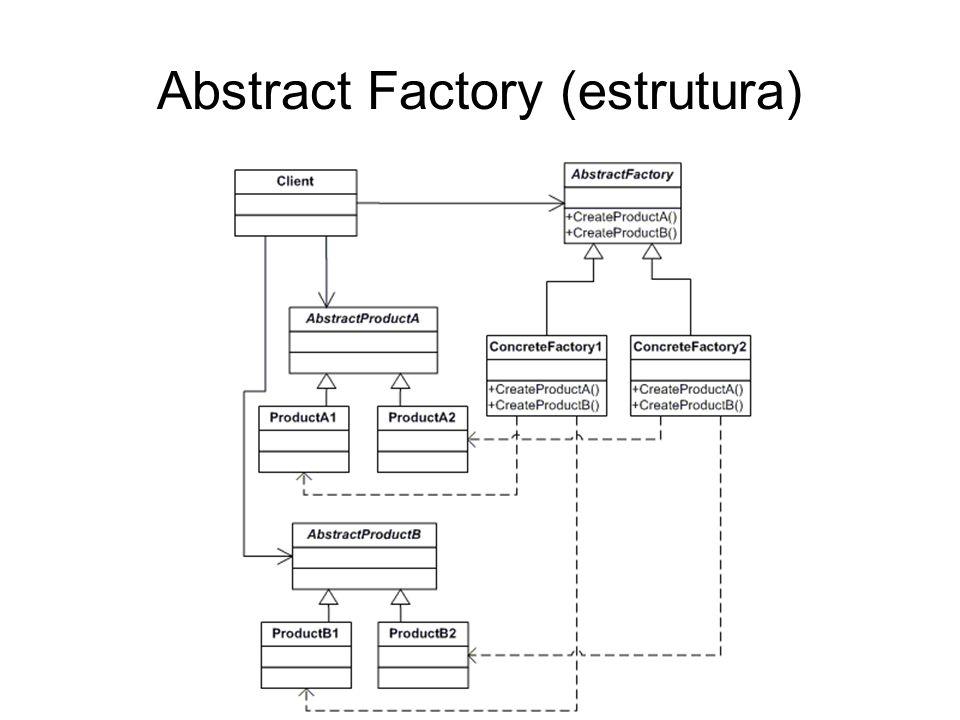 Abstract Factory (participantes) Fábrica Abstrata: declara uma interface para operações criam objetos-produto abstratos; Fábrica Concreta: implementa as operações para criar objetos-produto concretos; Produto Abstrato: declara uma interface para um tipo de objeto produto.