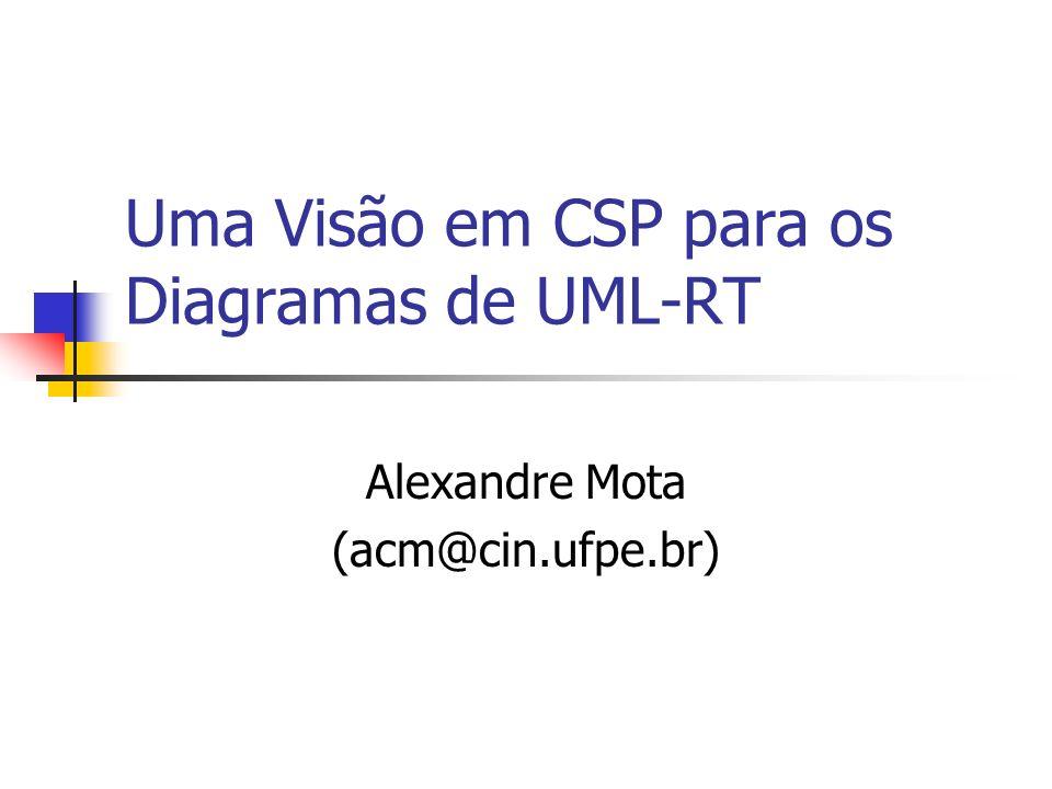 Objetivos Apresentar uma formalização dos diagramas de UML-RT em (Object-)Z Apresentar tradução de UML-RT em CSP