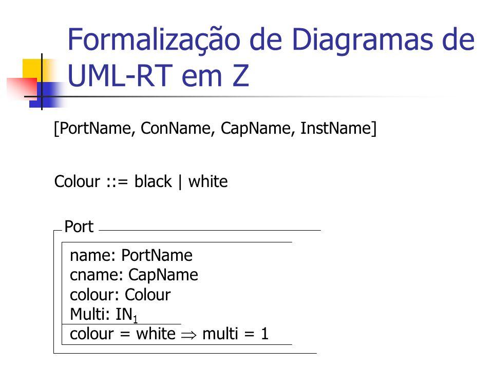Formalização de Diagramas de UML-RT em Z Connector name: ConName ports: IF Port # ports = 2 C: CapName Capsule na: dom C na = C(na).name ^ name: CapName ports: IF Port p: ports p.cname = name Capsule