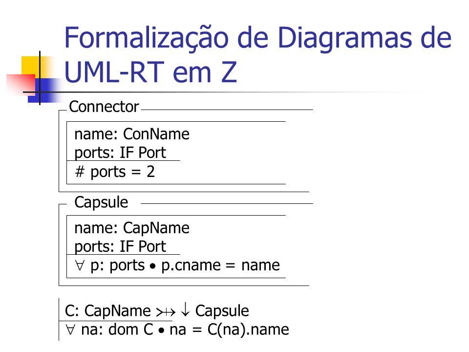 Formalização de Diagramas de UML-RT em Z CompCapsule inherit Capsule scnames: IF CapName conn: IF Connector c: conn c.ports ports {sn: scnames C(sn).ports} c 1,c 2 : conn c 1.ports c 2.ports c 1 = c 2 c: conn p, p: c.ports p p p.cname p.cname c: conn p, p: c.ports (p p (p ports p.multi = p.multi p.colour = p.colour) (p,p ports p.colour p.colour ((p.multi=1 p.multi = C(p.cname).multi) (p.multi=1 p.multi = C(p.cname).multi))