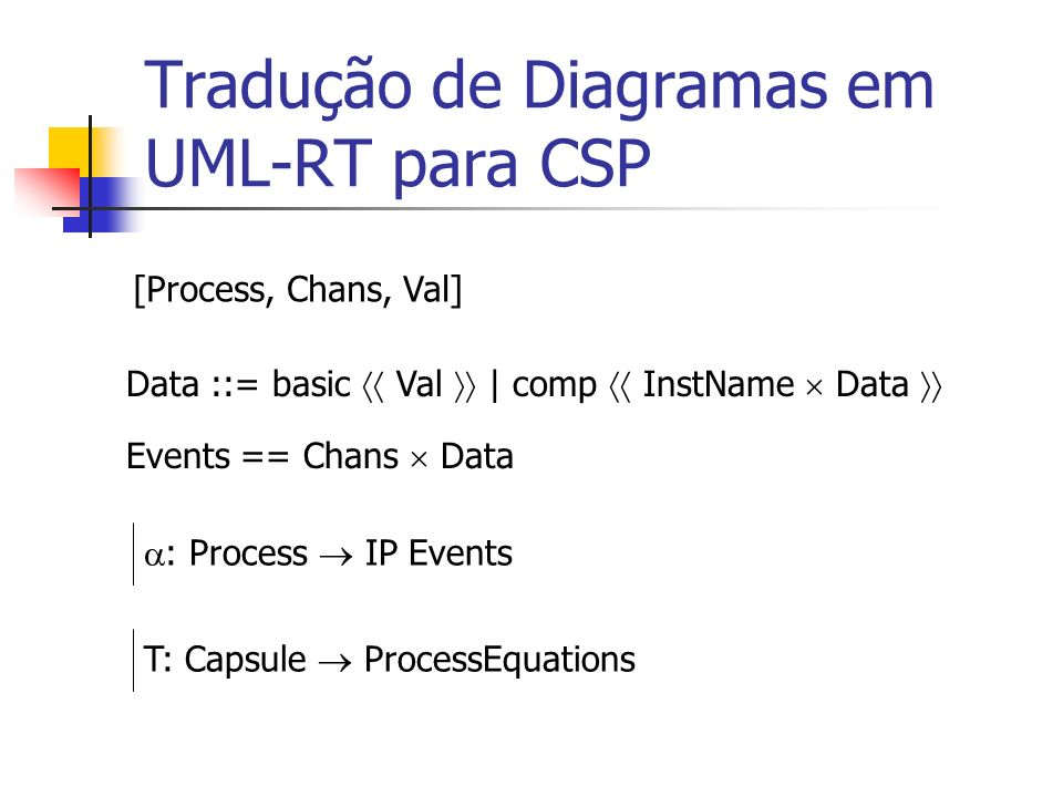 Tradução de Diagramas em UML-RT para CSP [Process, Chans, Val] Data ::= basic Val | comp InstName Data Events == Chans Data : Process IP EventsT: Caps