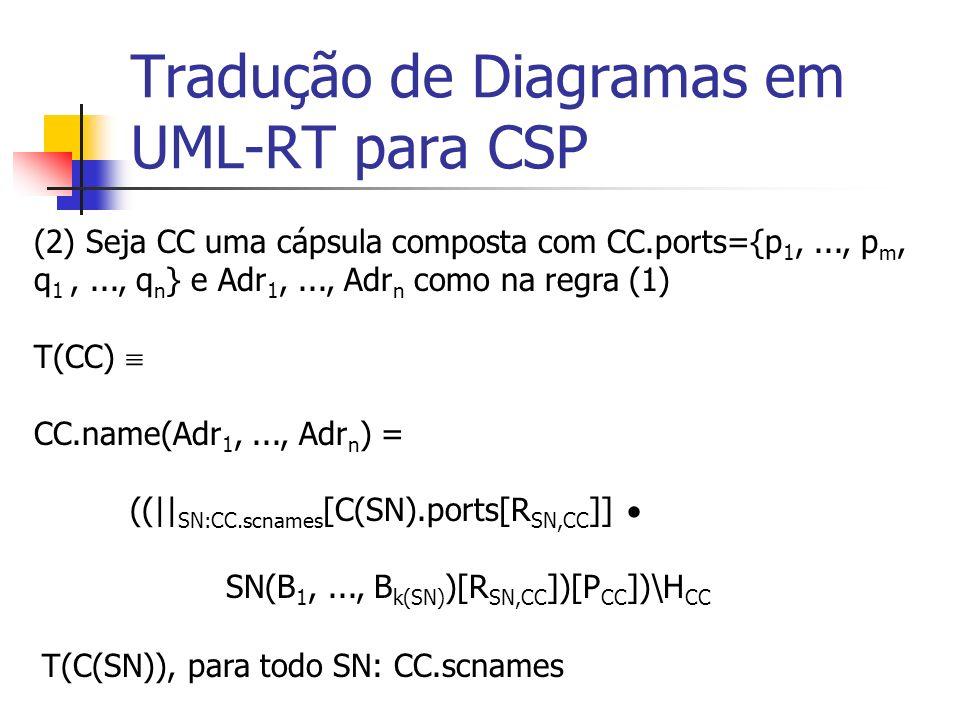 Tradução de Diagramas em UML-RT para CSP B i =Adr p j, se r i estiver conectado a uma porta múltipla pública p j de CC B i =MC.inames, se r i estiver conectado a uma porta simples p j de uma cápsula múltipla MC dentro de CC R SN, CC ={pn: PortName; cn: ConName | p: C(SN).ports; c: CC.conn p c.ports pn=p.name cn=c.name (pn cn)} Suponha que r 1,..., r k(SN) sejam as portas-múltiplas da sub-cápsula de nome SN