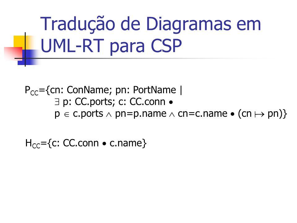 Tradução de Diagramas em UML-RT para CSP (3) Seja MC uma cápsula múltipla com C(MC.cname).ports={p 1,..., p m, q 1,..., q n } e Adr 1,..., Adr n como na regra (1) e (2) T(MC) MC.name(Adr 1,..., Adr n ) = ||| in:MC.inames MC.scname(Adr 1,..., Adr n )[ in ] T(C(MC.scname))) ( ) P[ in ]=P[{ch: Chans; d: Data | ch.d (P) ch.d ch.in.d}] ( )