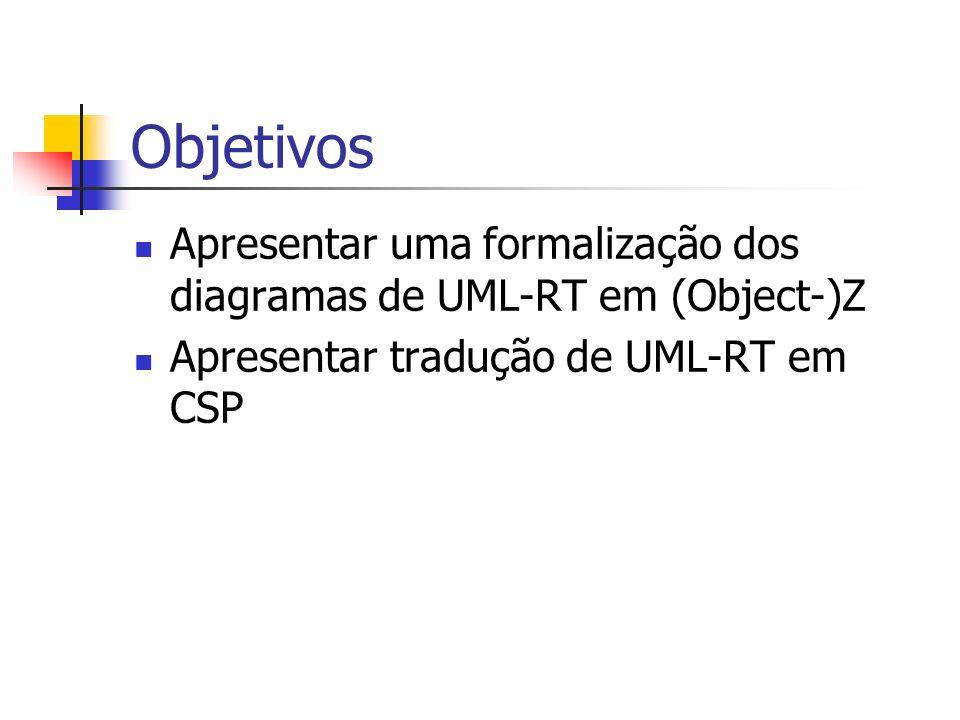 Exemplos de UML-RT capsule CapsA capsule CapsB capsule CapsX capsule CapsY c1 p1q1 c2 p2q2 c3 r1 capsule A 3 q capsule B 3 p c {u,v,w} System2 System1