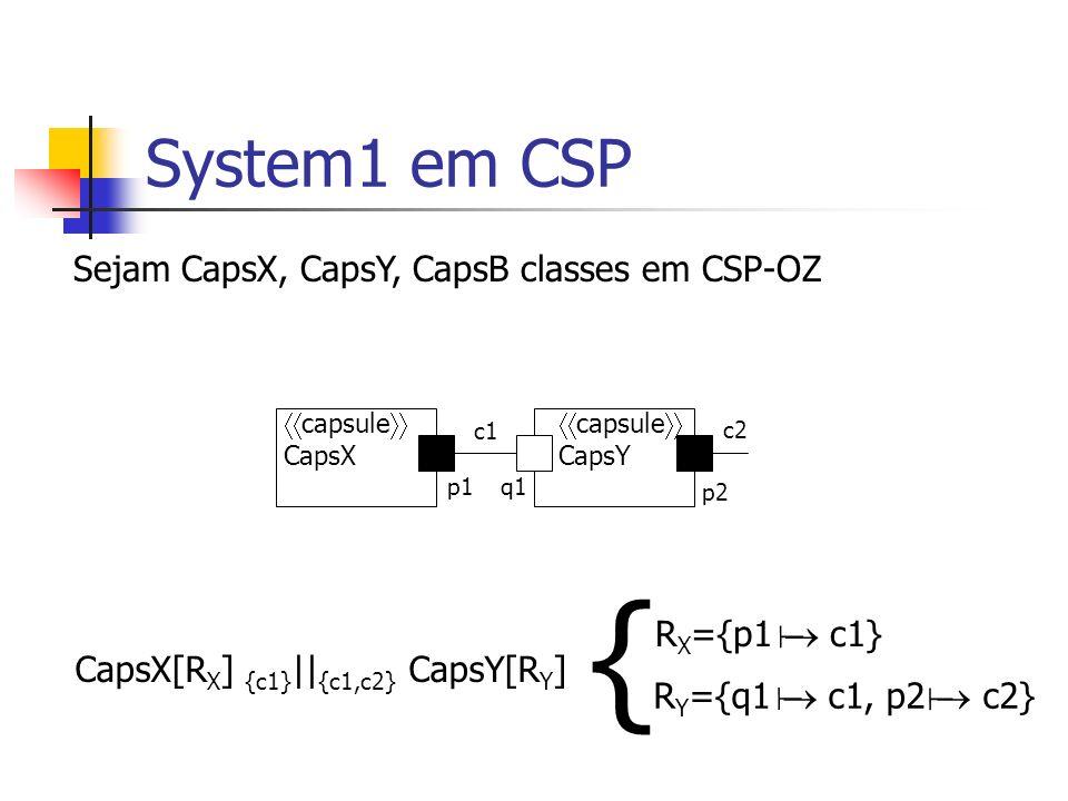 System1 em CSP CapsA=(CapsX[R X ] {c1} || {c1,c2} CapsY[R Y ])[c2 q2]\{c1} capsule CapsA capsule CapsX capsule CapsY c1 p1q1 c2 p2q2