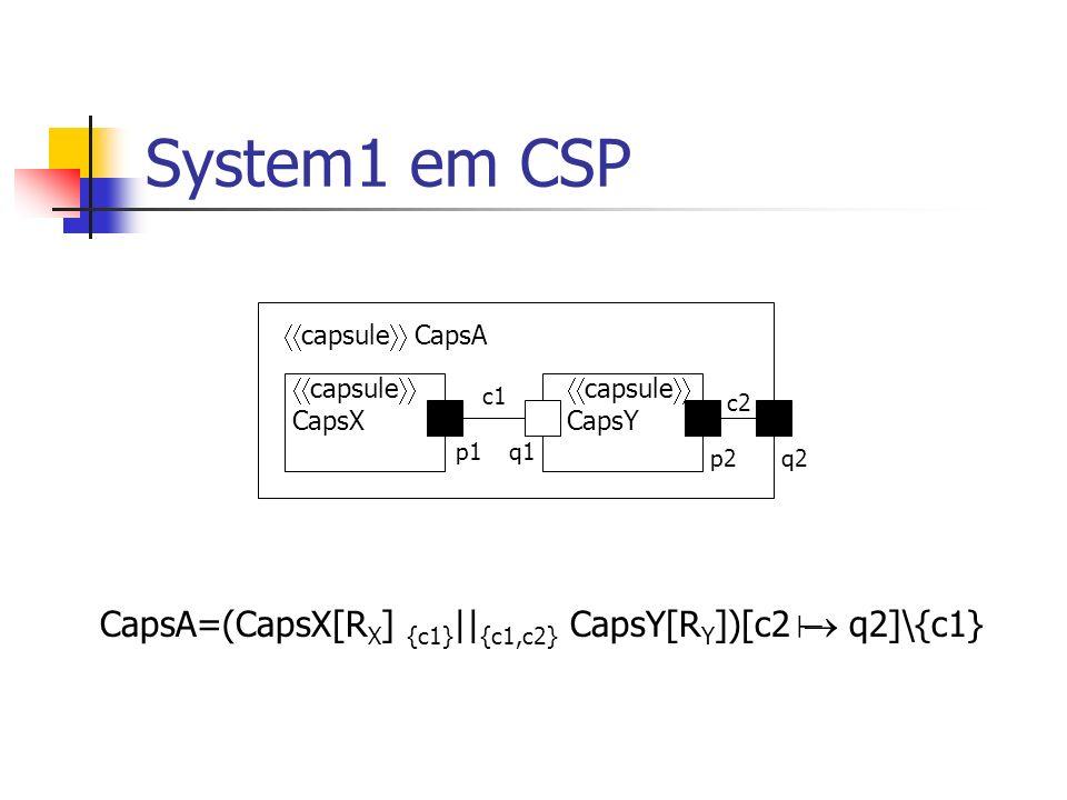 System1 em CSP capsule CapsA capsule CapsB capsule CapsX capsule CapsY c1 p1q1 c2 p2q2 c3 r1 System1 System1=(CapsA[q2 c3] {c3} || {c3} CapsB[r1 c3])\{c3}
