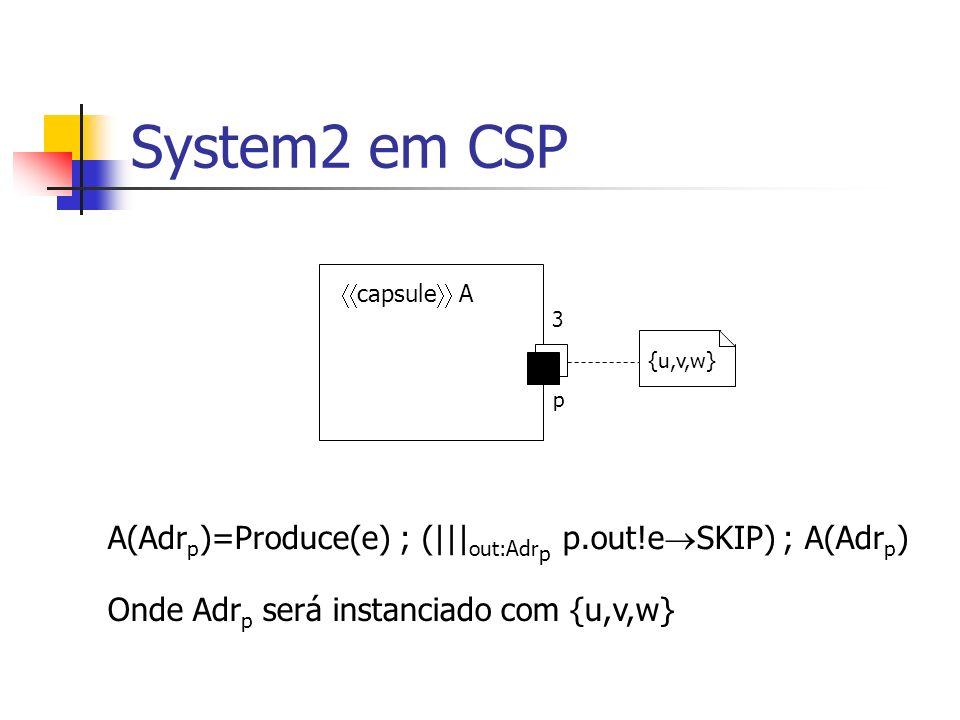System2 em CSP B=(q?x SKIP); Consume(x) ; B q capsule B 3 {u,v,w} MB=||| in:{u,v,w} B[q q.in] B[q q.in] =(q.in?x SKIP) ; Consume(x) ; B[q q.in]