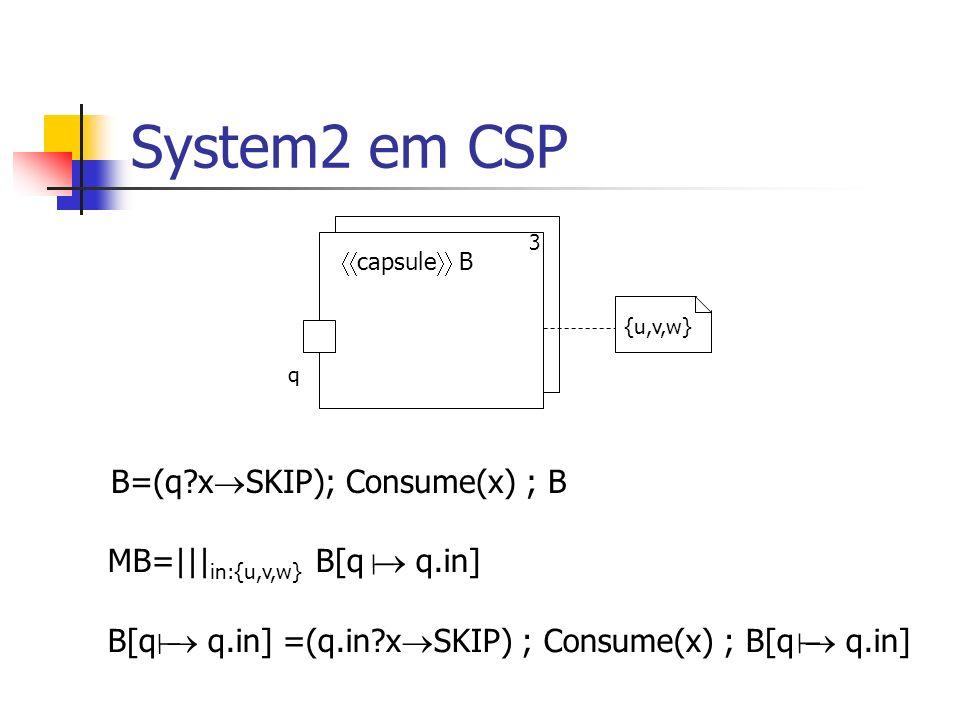 System2 em CSP System2=(A({u,v,w})[p c] {c} || {c} MB[q c])\{c} capsule A 3 q capsule B 3 p c {u,v,w} System2