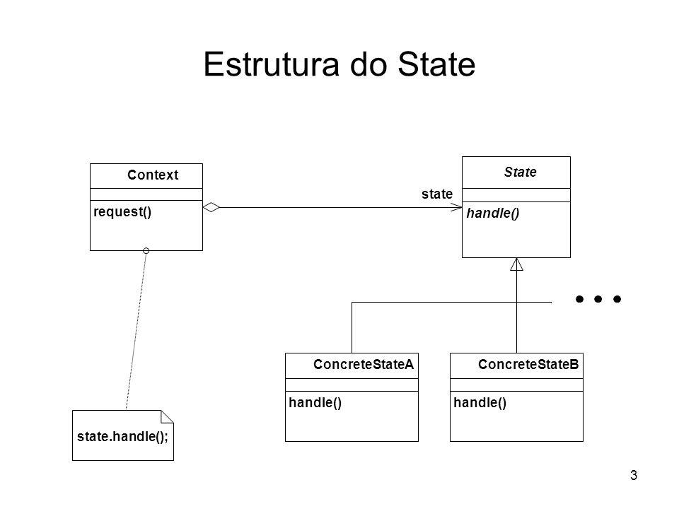 3 Estrutura do State state request() Context state.handle(); handle() State handle() ConcreteStateA handle() ConcreteStateB