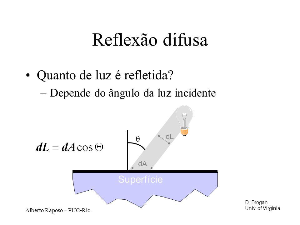 Alberto Raposo – PUC-Rio Reflexão difusa Quanto de luz é refletida.