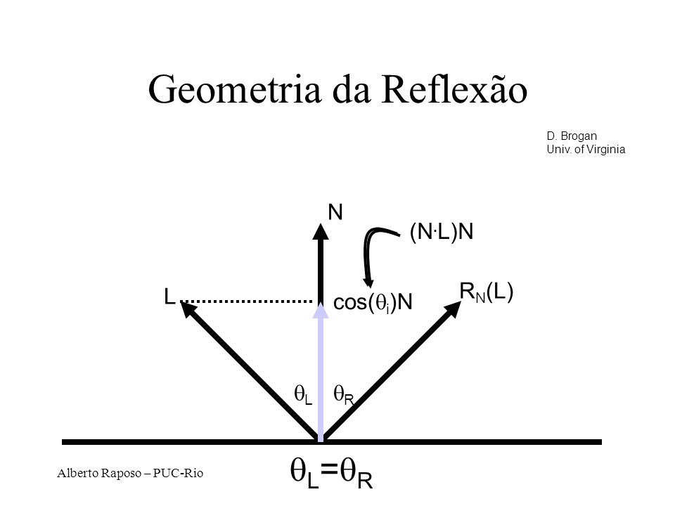 Alberto Raposo – PUC-Rio Geometria da Reflexão N L R N (L) L R L = R cos( i )N (N.