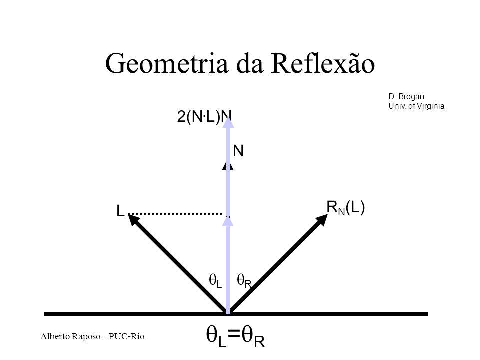 Alberto Raposo – PUC-Rio Geometria da Reflexão N L R N (L) L R L = R 2(N.