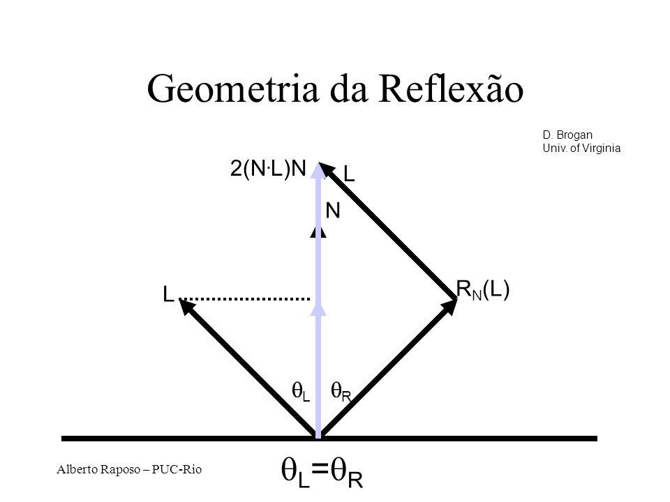 Alberto Raposo – PUC-Rio Geometria da Reflexão N L R N (L) L = R L 2(N.
