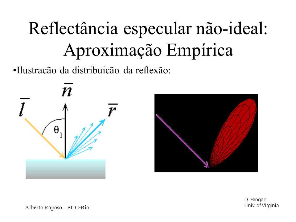 Alberto Raposo – PUC-Rio Reflectância especular não-ideal: Aproximação Empírica Ilustração da distribuição da reflexão: D.