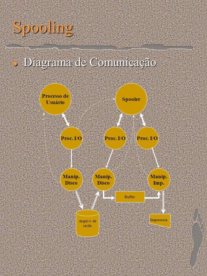 Spooling l Diagrama de Comunicação Processo de Usuário Spooler Manip. Disco Proc. I/O Manip. Disco Proc. I/O Manip. Imp. Arquivo de saída Buffer Impre