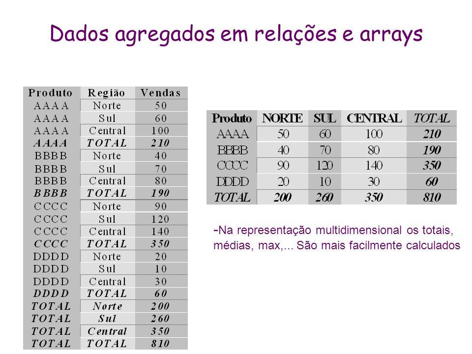 Dados agregados em relações e arrays - Na representação multidimensional os totais, médias, max,... São mais facilmente calculados