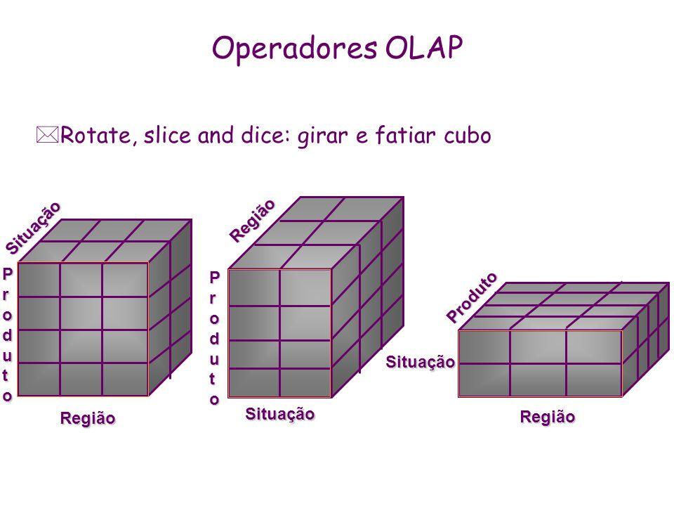 Operadores OLAP *Rotate, slice and dice: girar e fatiar cubo Região ProdutoProdutoProdutoProduto Situação Região Produto Situação Região ProdutoProdut