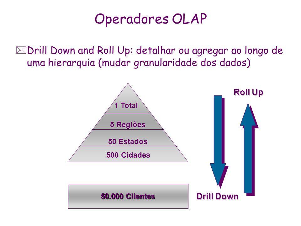 Operadores OLAP *Drill Down and Roll Up: detalhar ou agregar ao longo de uma hierarquia (mudar granularidade dos dados) 50.000 Clientes Drill Down Rol