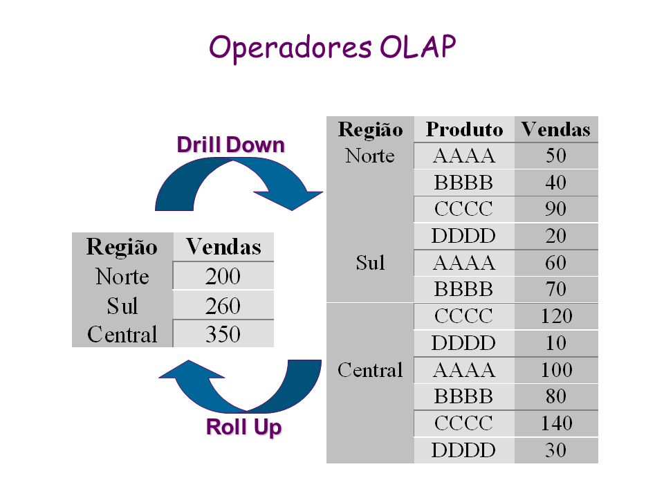 Operadores OLAP Drill Down Roll Up