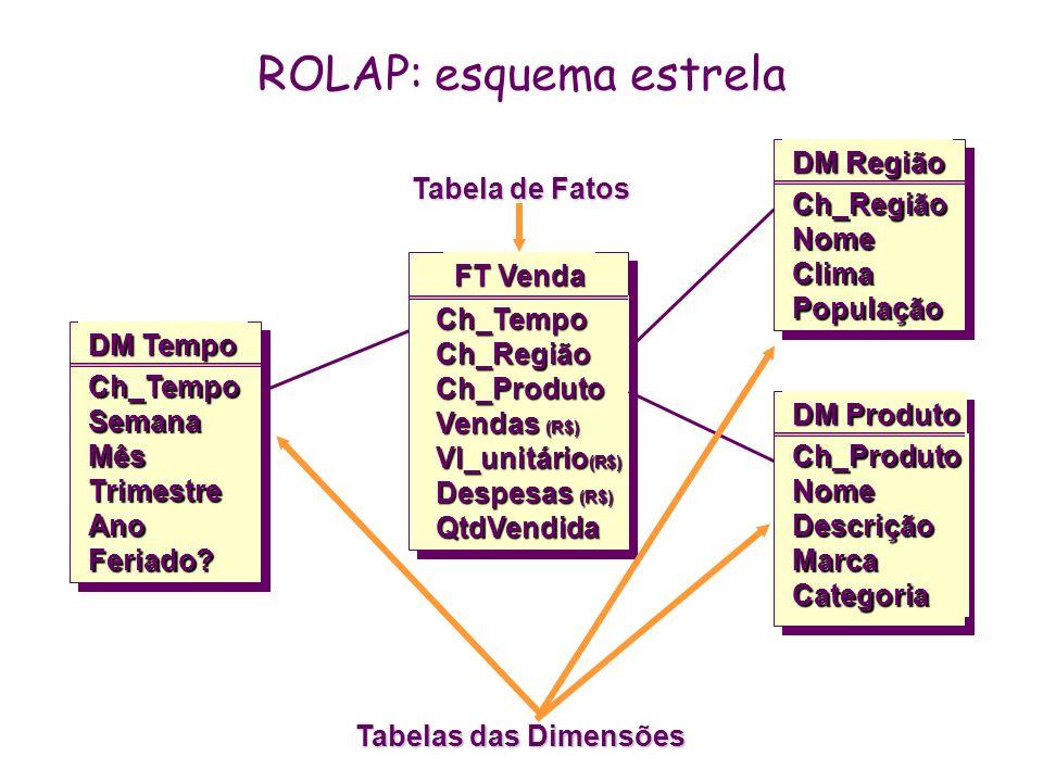 ROLAP: esquema estrela Ch_RegiãoNomeClimaPopulação DM Região Ch_TempoCh_RegiãoCh_Produto Vendas (R$) Vl_unitário (R$) Despesas (R$) QtdVendida FT Vend