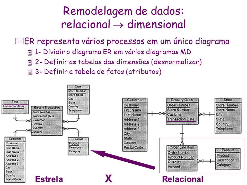 EstrelaRelacional X Remodelagem de dados: relacional dimensional *ER representa vários processos em um único diagrama 41- Dividir o diagrama ER em vár