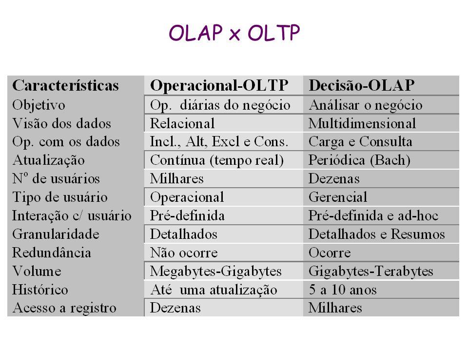 ROLAP: esquema floco de neve Ch_ProdutoNomeDescriçãoCh_Marca DM Produto Ch_MarcaMarcaCh_Categoria Ch_CategoriaCategoria Dimensões normalizadas