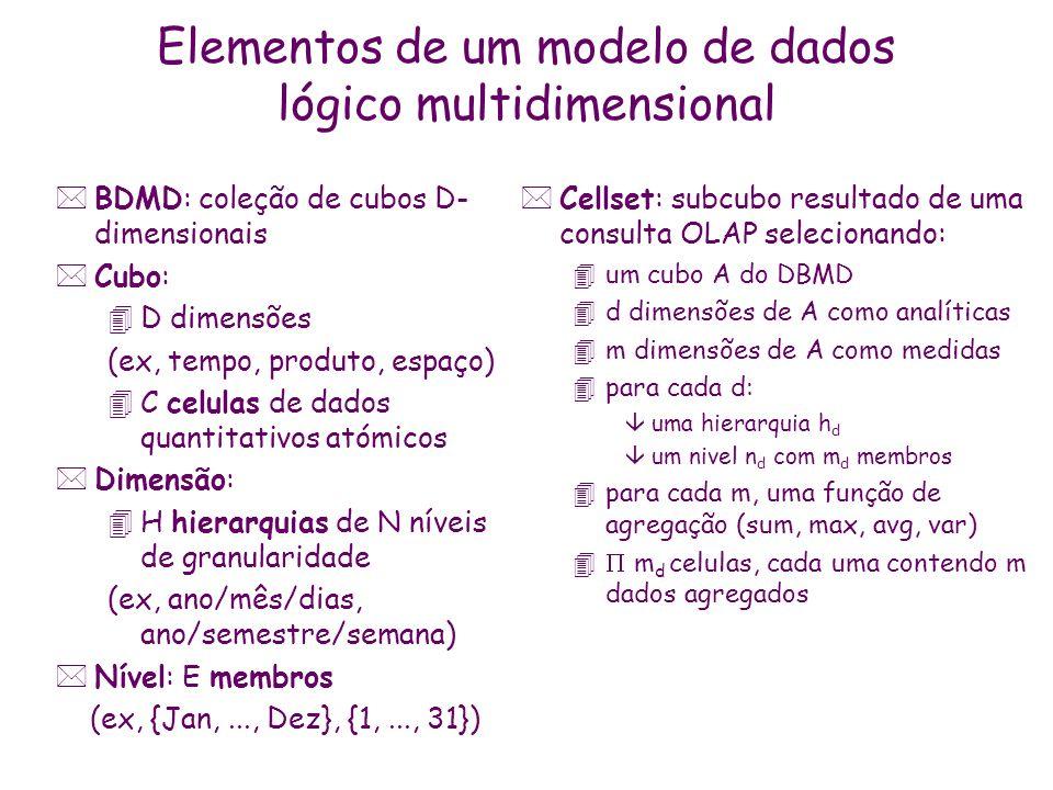 Elementos de um modelo lógico de dados multidimensional: exemplo Tempo 5168 Produto P1 P2P3P4 Jan./99 Fev./99 FORTALEZA SOBRAL NORDESTE CEARÁ SUDESTE RIO DE JANEIRO PERNAMBUCO SÃO PAULO...