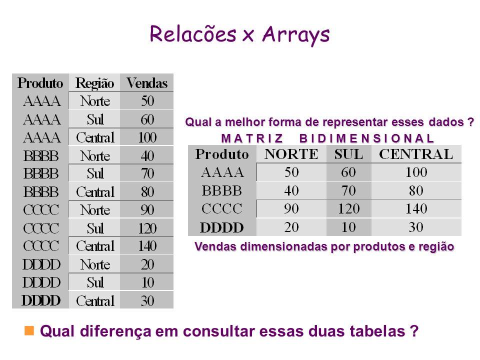Relacões x Arrays Vendas dimensionadas por produtos e região M A T R I Z B I D I M E N S I O N A L Qual diferença em consultar essas duas tabelas ? Qu