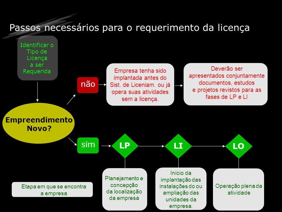 Passos necessários para o requerimento da licença Identificar o Tipo de Licença a ser Requerida Empreendimento Novo? não sim Empresa tenha sido implan