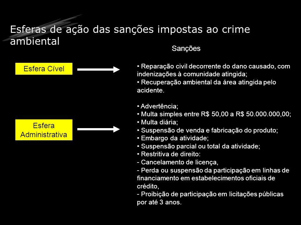 Esferas de ação das sanções impostas ao crime ambiental Esfera Cível Sanções Reparação civil decorrente do dano causado, com indenizações à comunidade