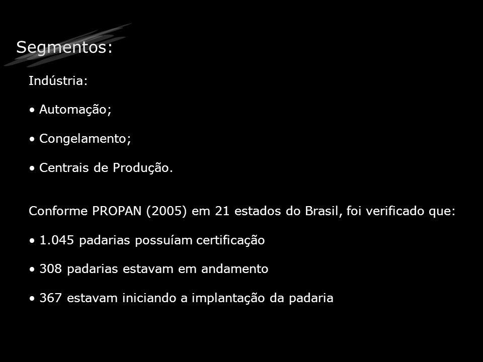 Segmentos: Indústria: Automação; Congelamento; Centrais de Produção. Conforme PROPAN (2005) em 21 estados do Brasil, foi verificado que: 1.045 padaria