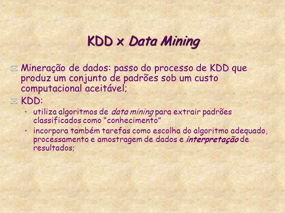 KDD x Data Mining * Mineração de dados: passo do processo de KDD que produz um conjunto de padrões sob um custo computacional aceitável; * KDD: utiliza algoritmos de data mining para extrair padrões classificados como conhecimento incorpora também tarefas como escolha do algoritmo adequado, processamento e amostragem de dados e interpretação de resultados;