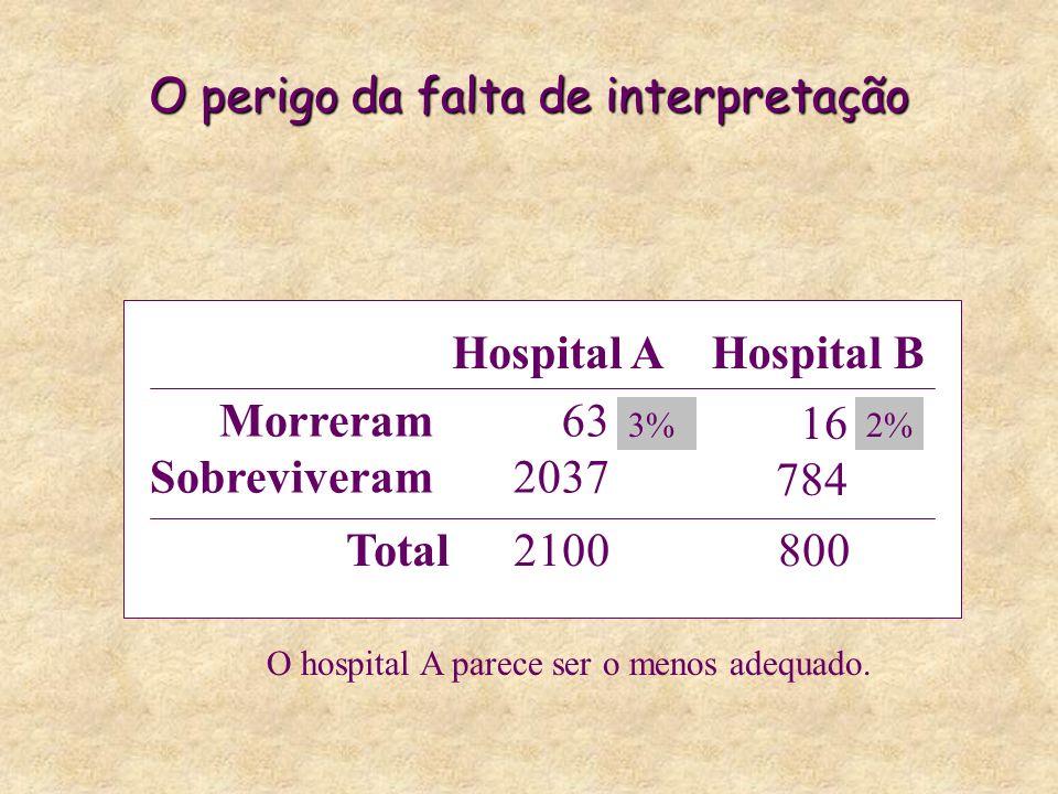 O perigo da falta de interpretação Hospital AHospital B Morreram Sobreviveram 63 2037 16 784 Total2100800 3%2% O hospital A parece ser o menos adequado.